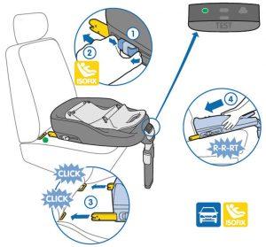 Τύποι ISOfix καθισμάτων αυτοκινήτου